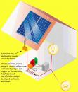 Придуман способ хранения солнечное энергии