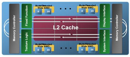 Intel, Larrabee