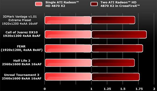 AMD, ATI, Radeon, HD 4870 X2