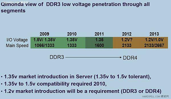 DDR4 появится в 2011 году