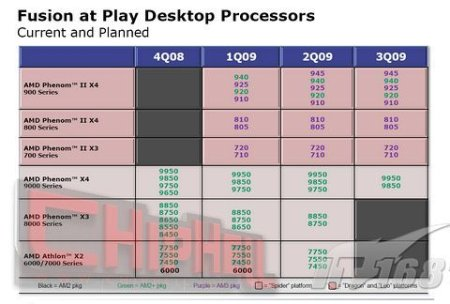 AMD, Phenom II
