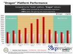 Производительность AMD Dragon