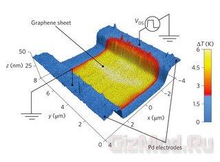 Самоохлаждение графеновых транзисторов