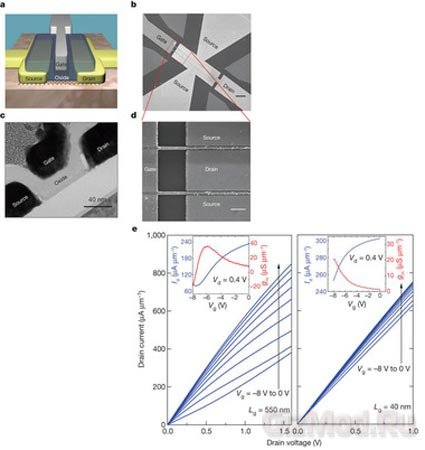 В IBM создали графеновый транзистор с частотой 155 ГГц