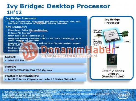 Подробности процессоров Intel Ivy Bridge