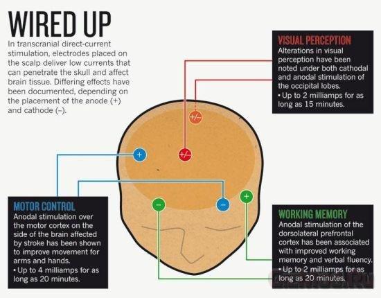Электрический ток стимулирует мозг к обучению