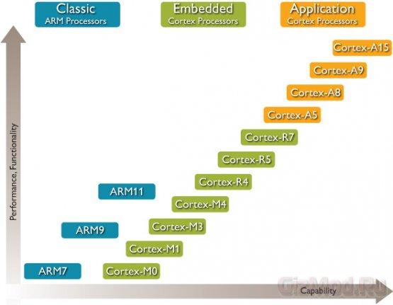 ARM намерена отвоевать рынок у x86 процессоров