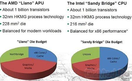 В AMD Llano будет встроен GPU Radeon HD 6550