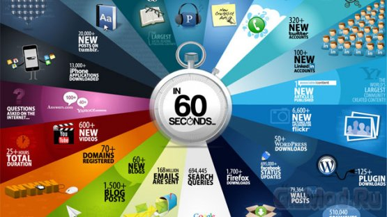 Что происходит в интернете за 60 секунд?