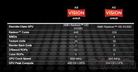 AMD выпустила первые настольные процессоры Llano