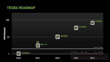 Первые седения о NVIDIA Tegra 4