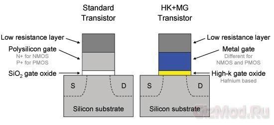 Samsung готовит к выпуску 20-нм процессор ARM