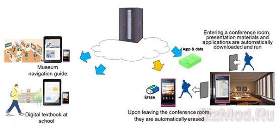 Технология целенаправленной передачи от Fujitsu