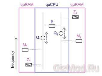 Квантовый компьютер по архитектуре фон Неймана