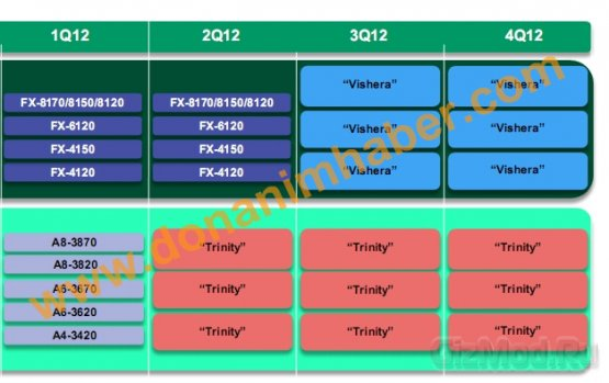 На смену AMD Zambezi придут процессоры Vishera