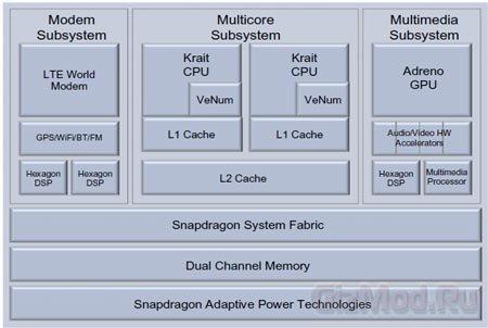 """""""Пара слов"""" о новых процессорах Qualcomm"""