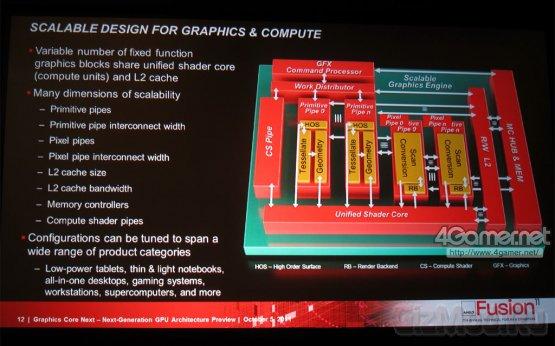 Подробности архитектуры AMD Next Generation Core