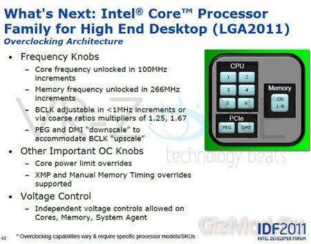 Intel расширяет возможности разгона