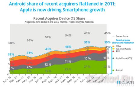 Дешевые смартфоны тормозят развитие Android