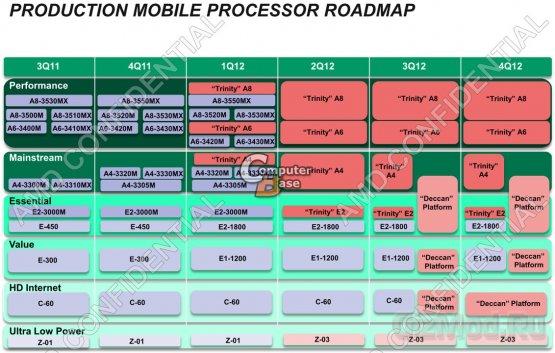 APU AMD Trinity уйдет в серию в январе