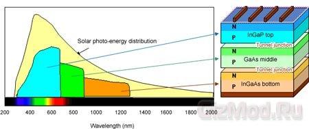 Sharp повысила эффективность солнечных батарей