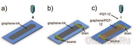 Графеновые чернила для печати электронных схем