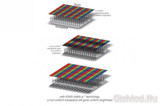 AMOLED-дисплей с разрешением 300 точек на дюйм