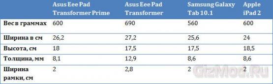 ASUS Transformer Prime во всей красе
