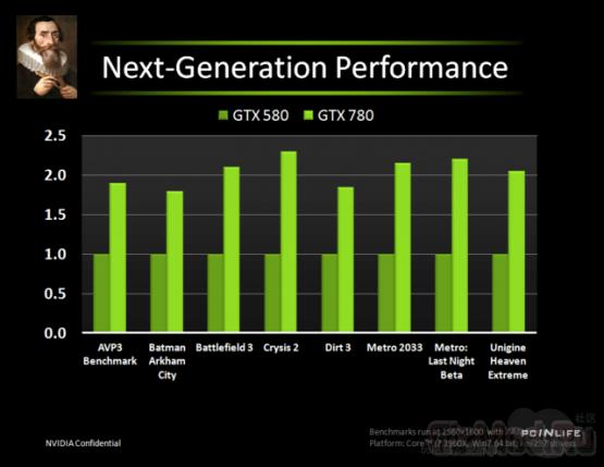 GeForce GTX 780 вдвое превосходит GTX 580
