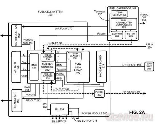 Apple установит топливные элементы в ноутбуках