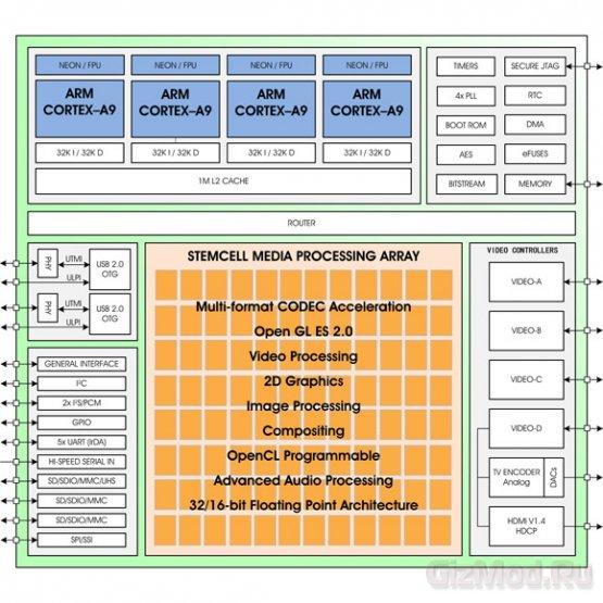 «4+96-ядерный» процессор ZMS-40 от ZiiLabs