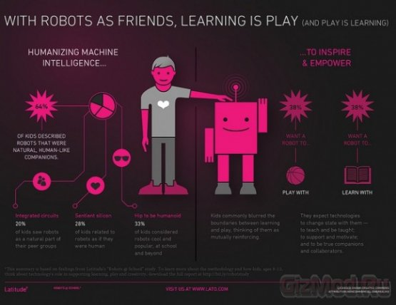 Детям роботы нужны больше, чем взрослым