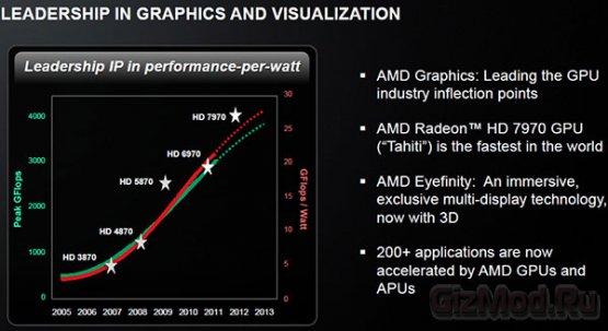 AMD точит зуб на NVIDIA