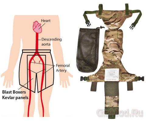 Кевларовые трусы для американской армии