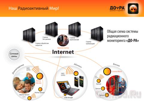 Российский дозиметр-радиометр ДО-РА для смартфонов