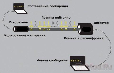 Передана информация по нейтринному лучу