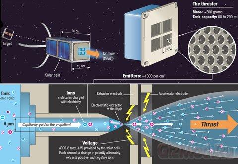 Миниатюрный двигатель для межпланетных миссий