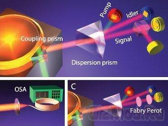Физики создали фотонную пушку