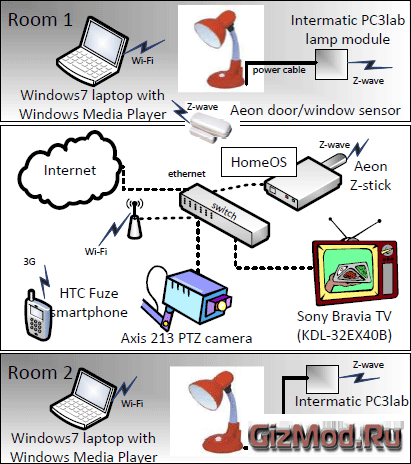 """Операционка Microsoft для """"умного дома"""""""