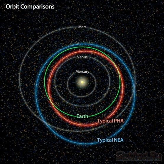 5 тыс. астероидов в списке потенциальных угроз