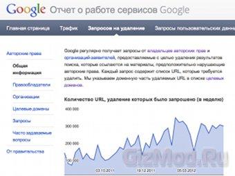 Google засыпали пиратскими ссылками