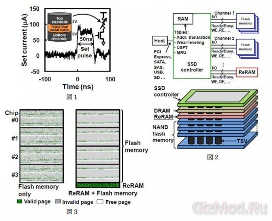 Новый гибридный накопитель превосходит SSD