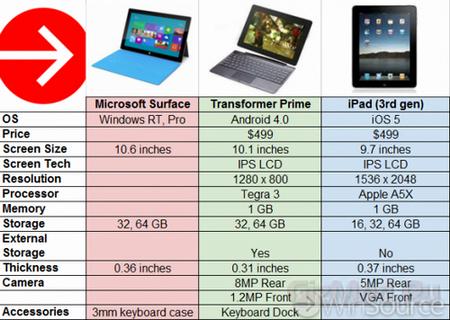 Сравнение Transformer Prime, Surface и новый iPad