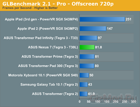 Тесты планшета Google Nexus 7