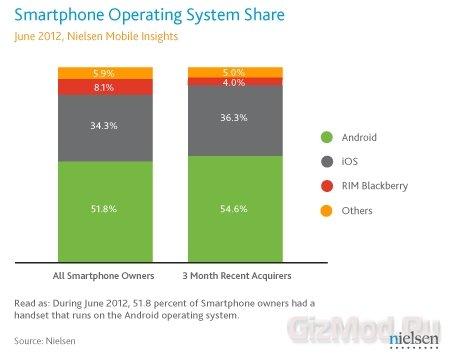 Android лидирует на американском рынке