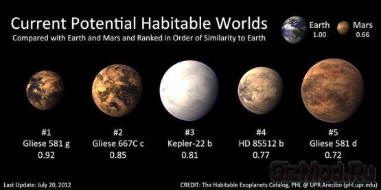 Экзопланета Gliese 581g существует