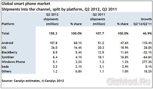 На рынке смартфонов доминирует Android