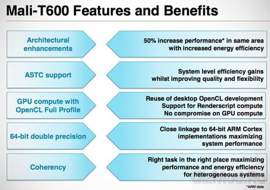 8-ядерная графика нового поколения Mali-T600