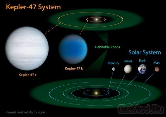 Две звезды и две планеты в системе Kepler-47