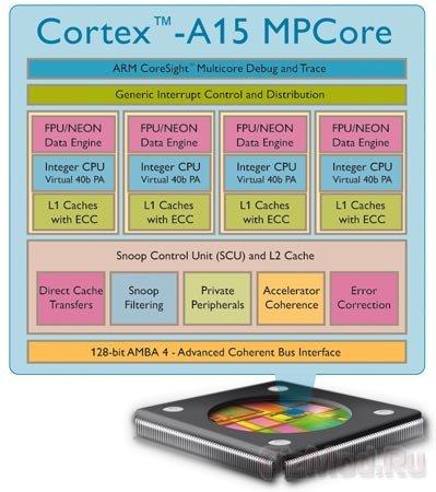 Cortex-A15 в смартфонах до конца года